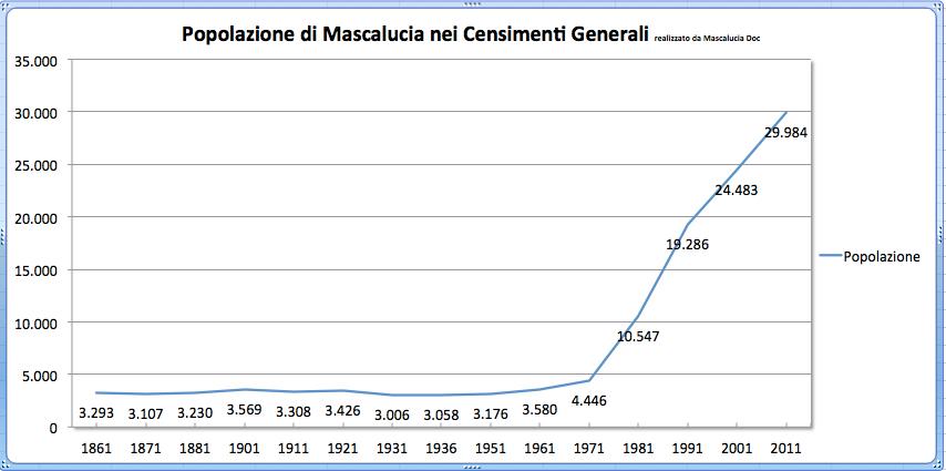 grafico popolazione