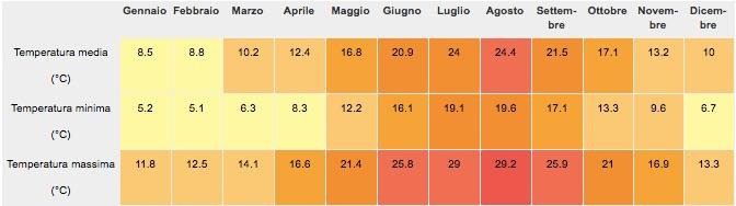 tabella climatica1