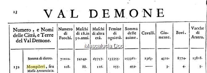 abitanti mompileri 1714 _Fotor