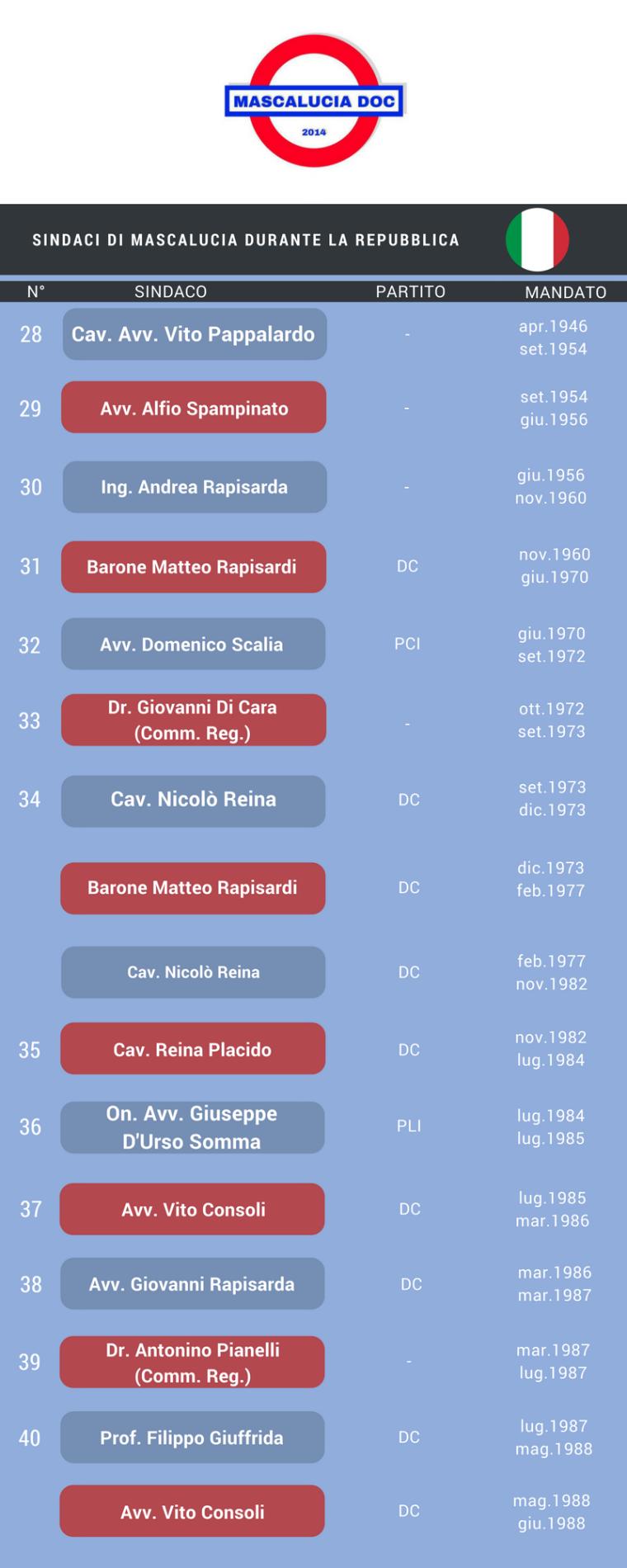 sindaci repubblica 1